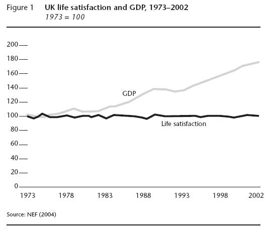 Happiness-and-gdp